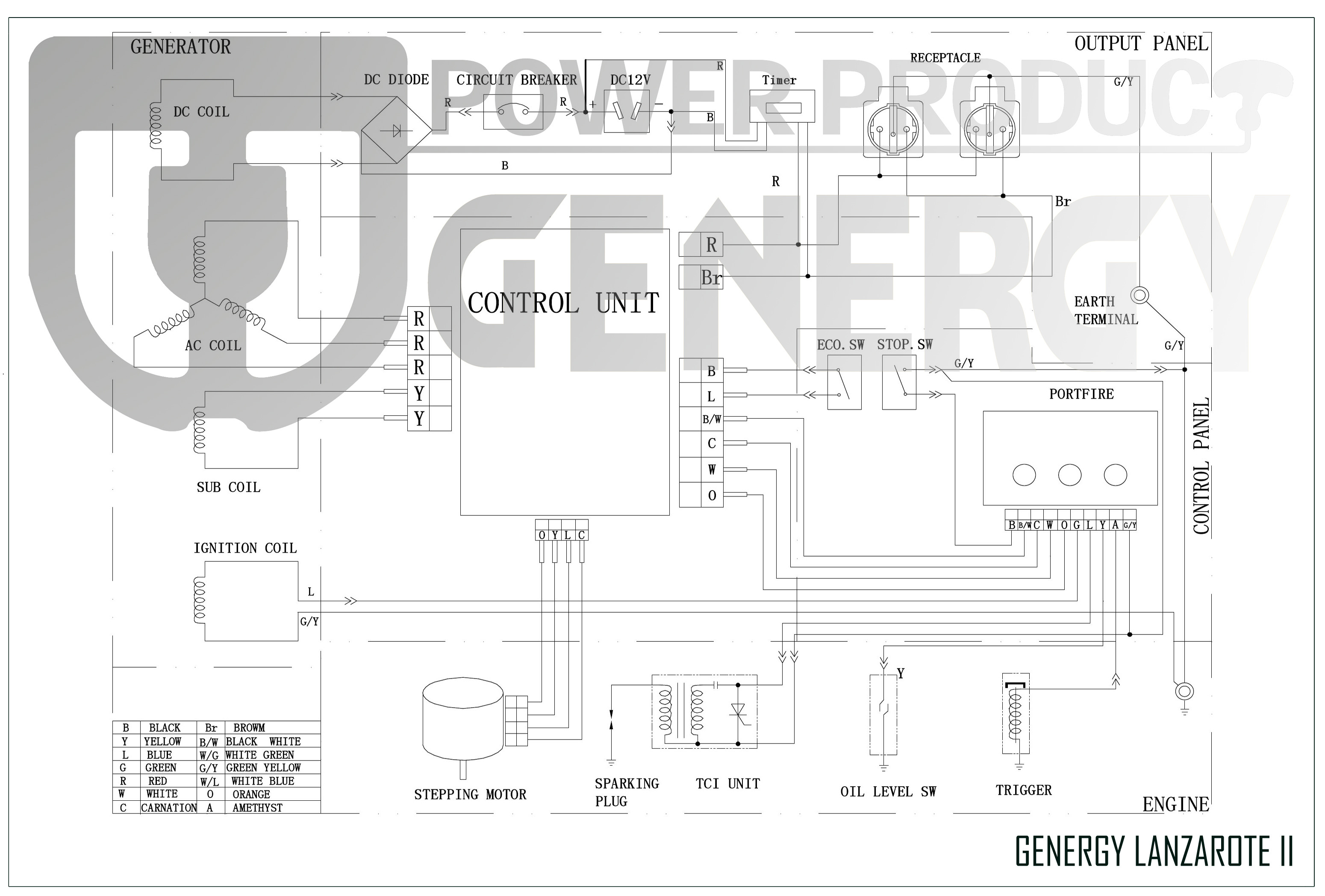 Esquema Generador Genergy lanzarote II Inverter