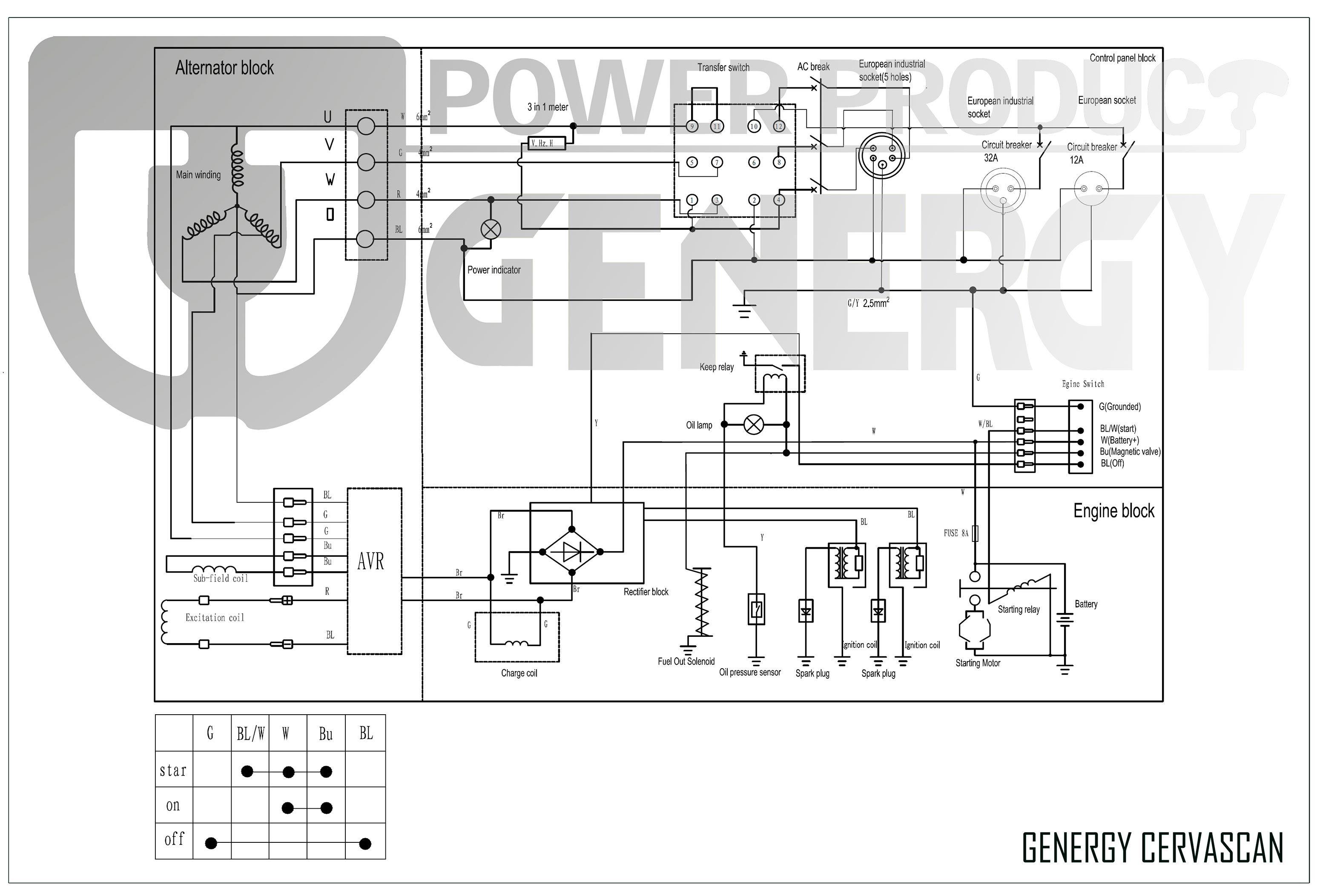 Esquema Generador Cervascán