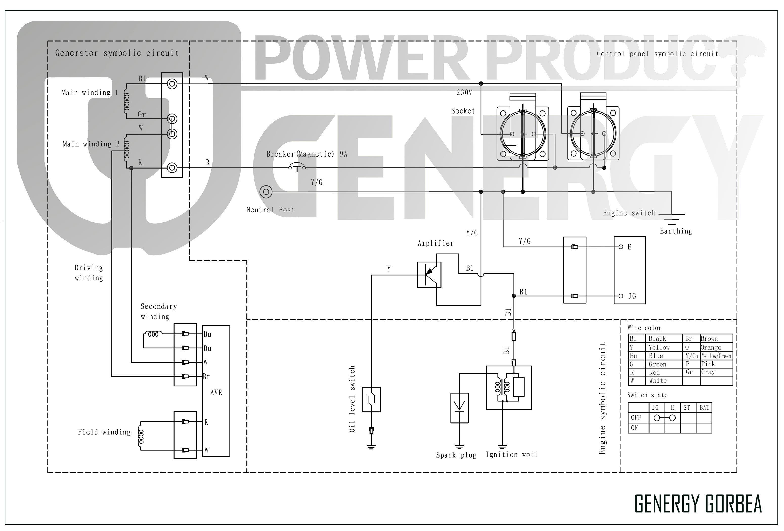 Esquema Generador Gorbea