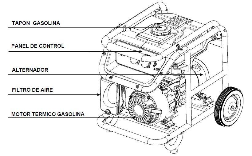 Componentes Generador de Corriente