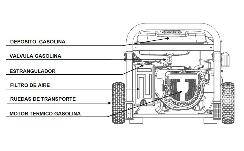 Componentes Generador Gasolina