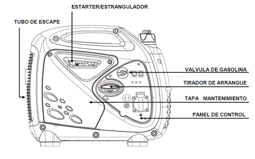 Componentes Generador Inverter Ibiza