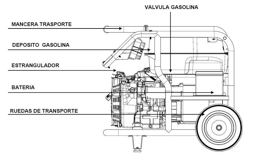 Componentes Generadores de Corriente