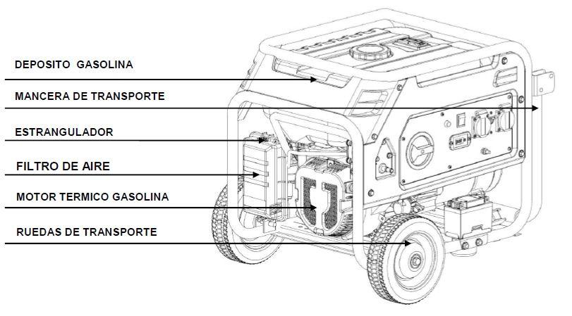 Componentes Generadores Gas