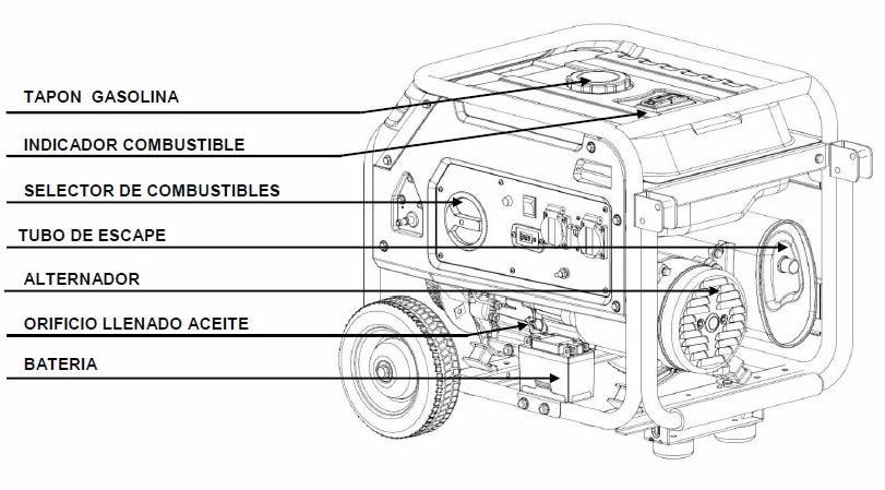 Componentes Generador Propano
