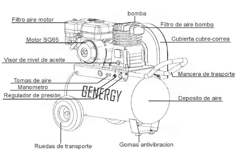 Componentes Motocompresor