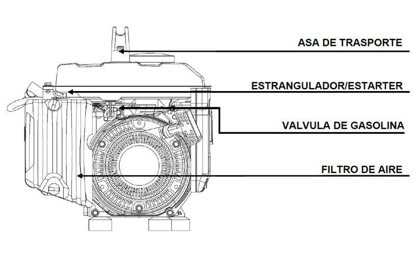 Componentes Generador Portatil Isasa