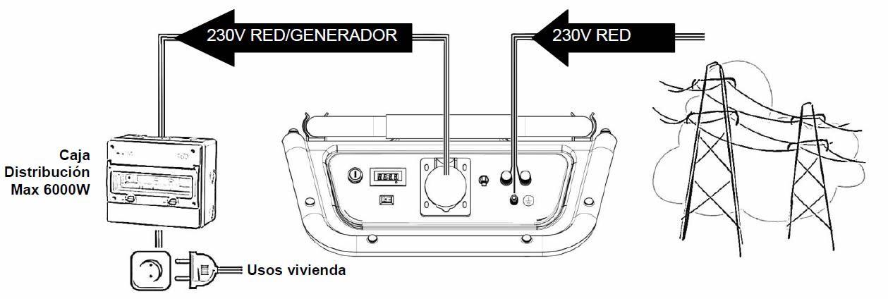 Esquema generador automatico fallo de red