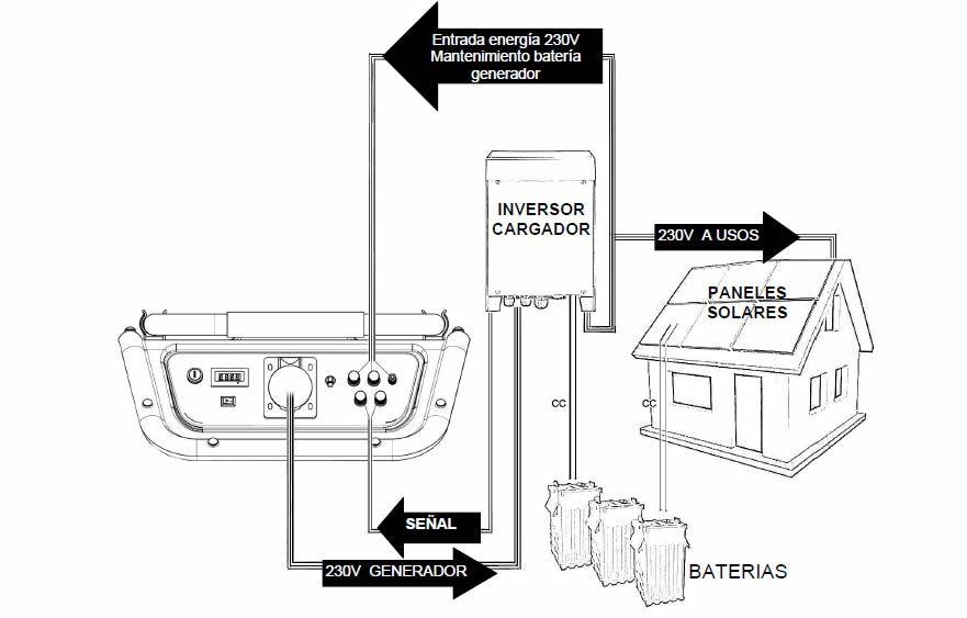 Esquema Generador Automatico Apoyo Solar