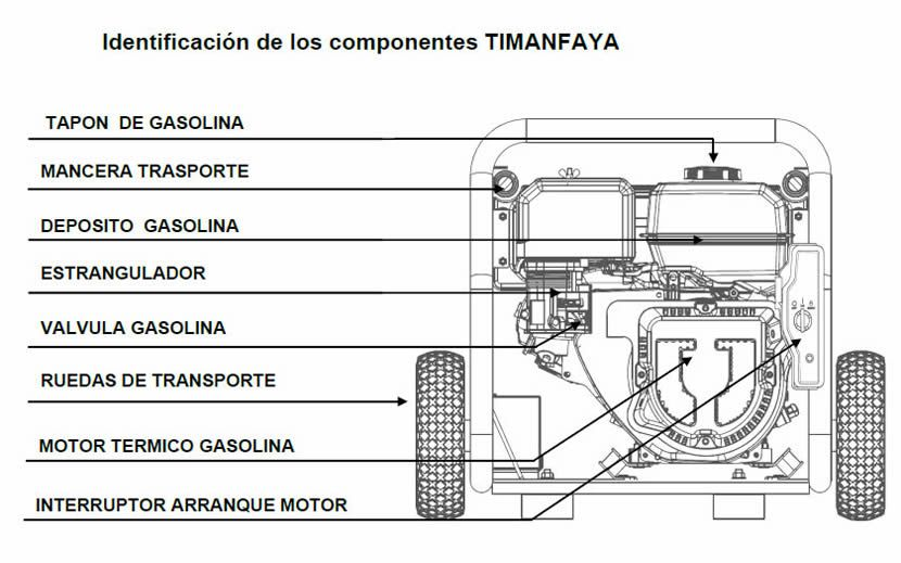 Componentes motosoldadora Timanfaya