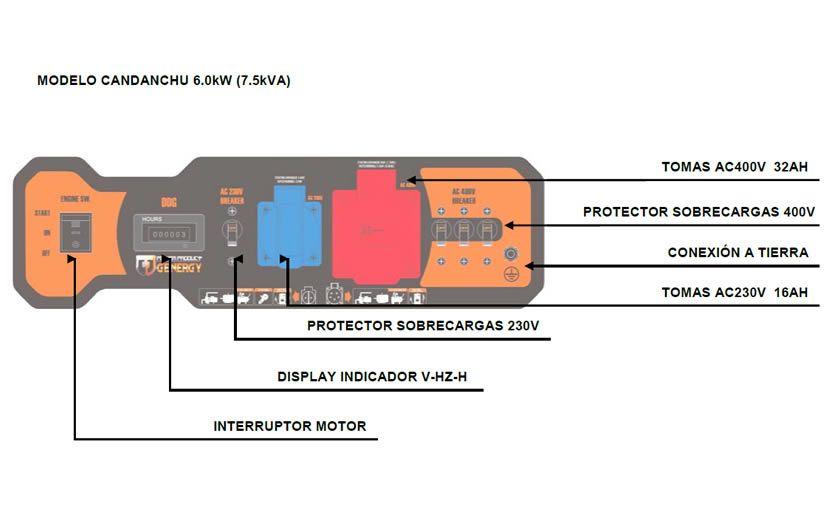 Panel de control generador Candanchú
