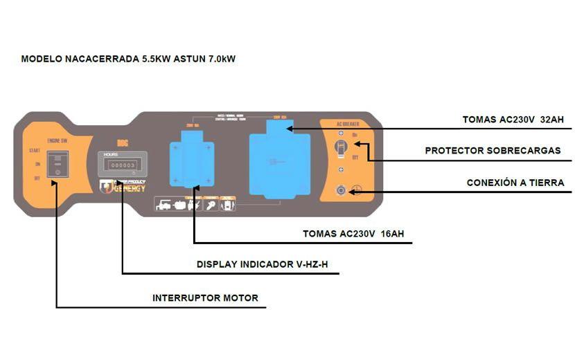 Panel de control generadores Navacerrada y Astún