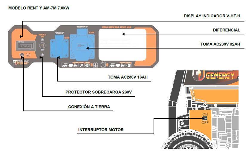 Panel de control generador AM7M