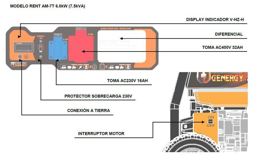 Panel de control generador Rent AM7T