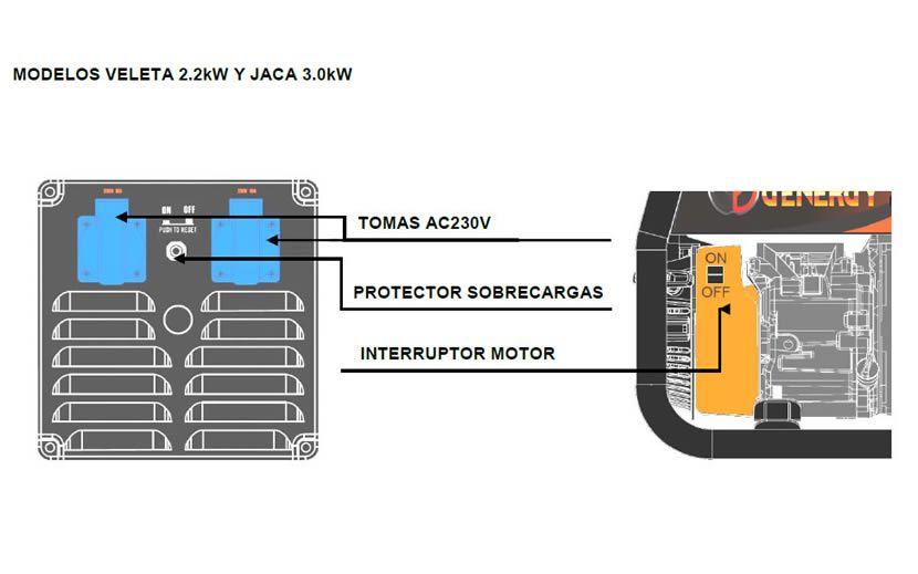 Panel de control generadores Veleta y Jaca