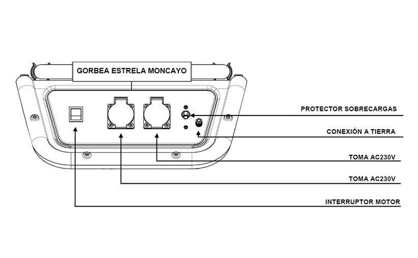 Panel de control Gorbea Estrela Moncayo