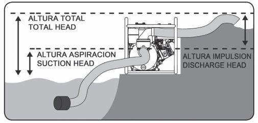 Características bomba de agua