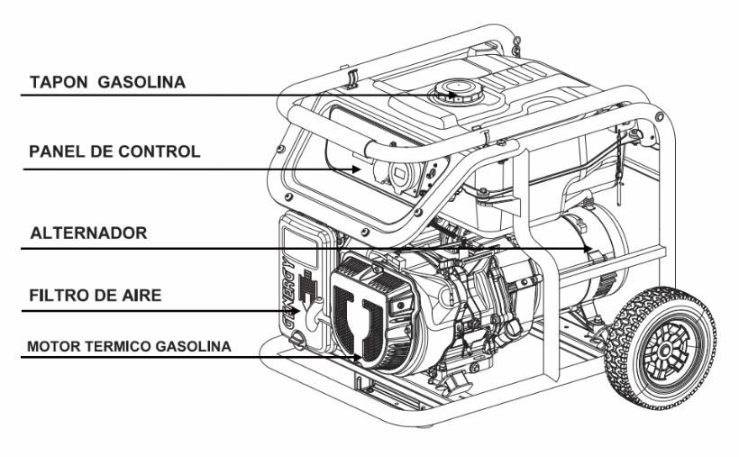 Componentes generador de corriente V2