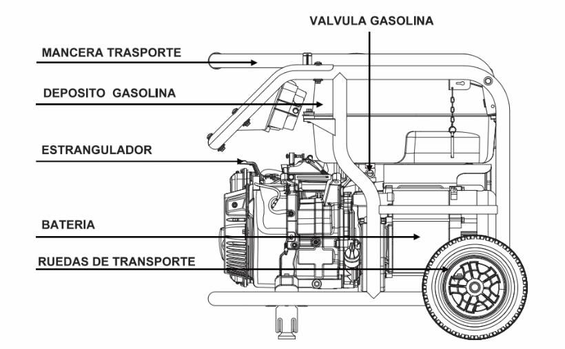 Componentes generadores de corriente V2