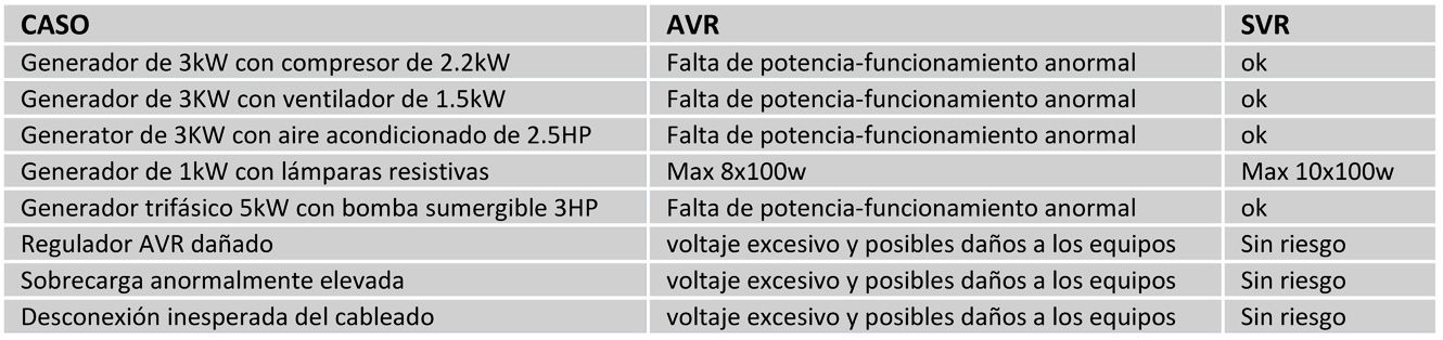 Comparación regulación SVR vs AVR