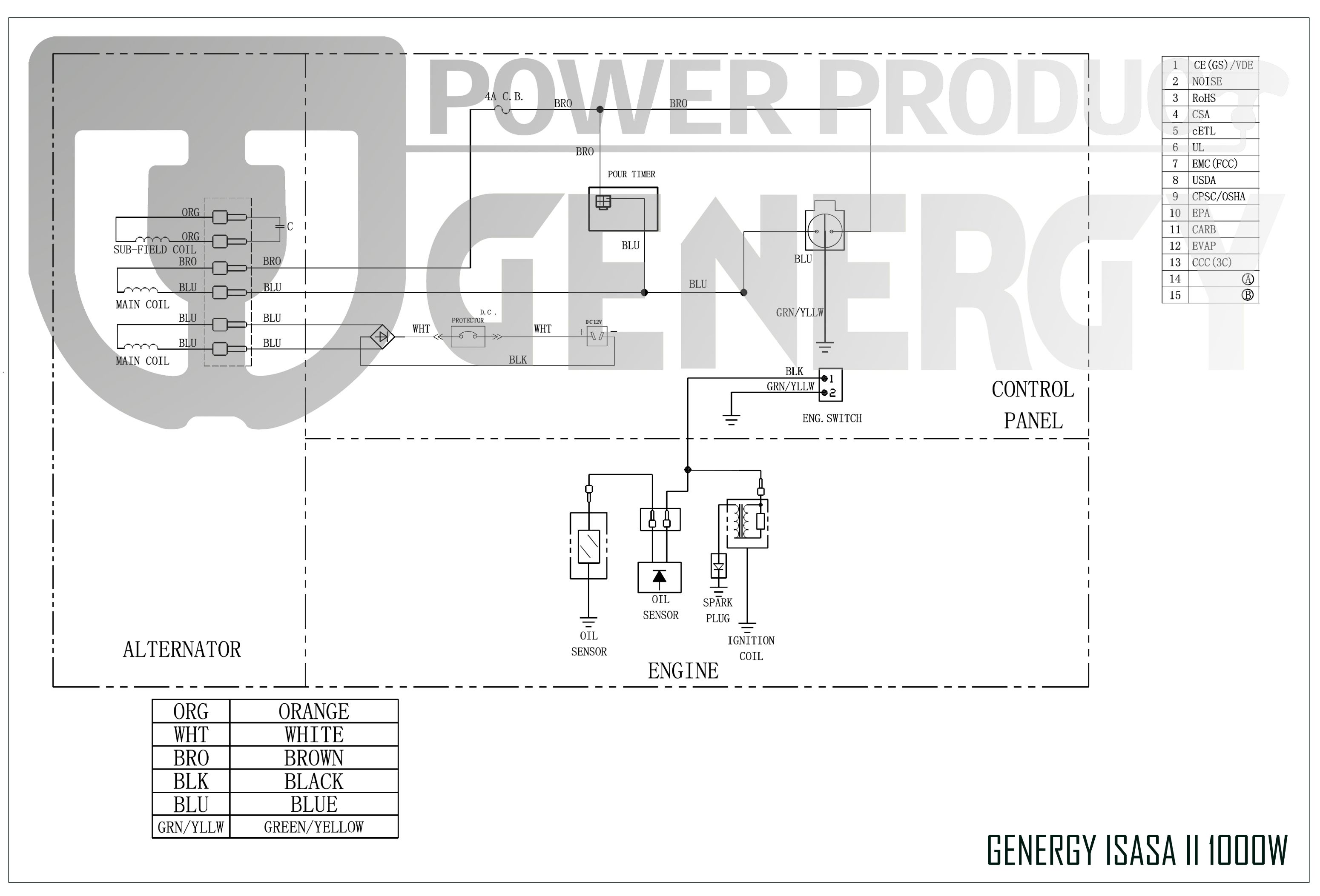 Esquema Generador Genergy Isasa 2