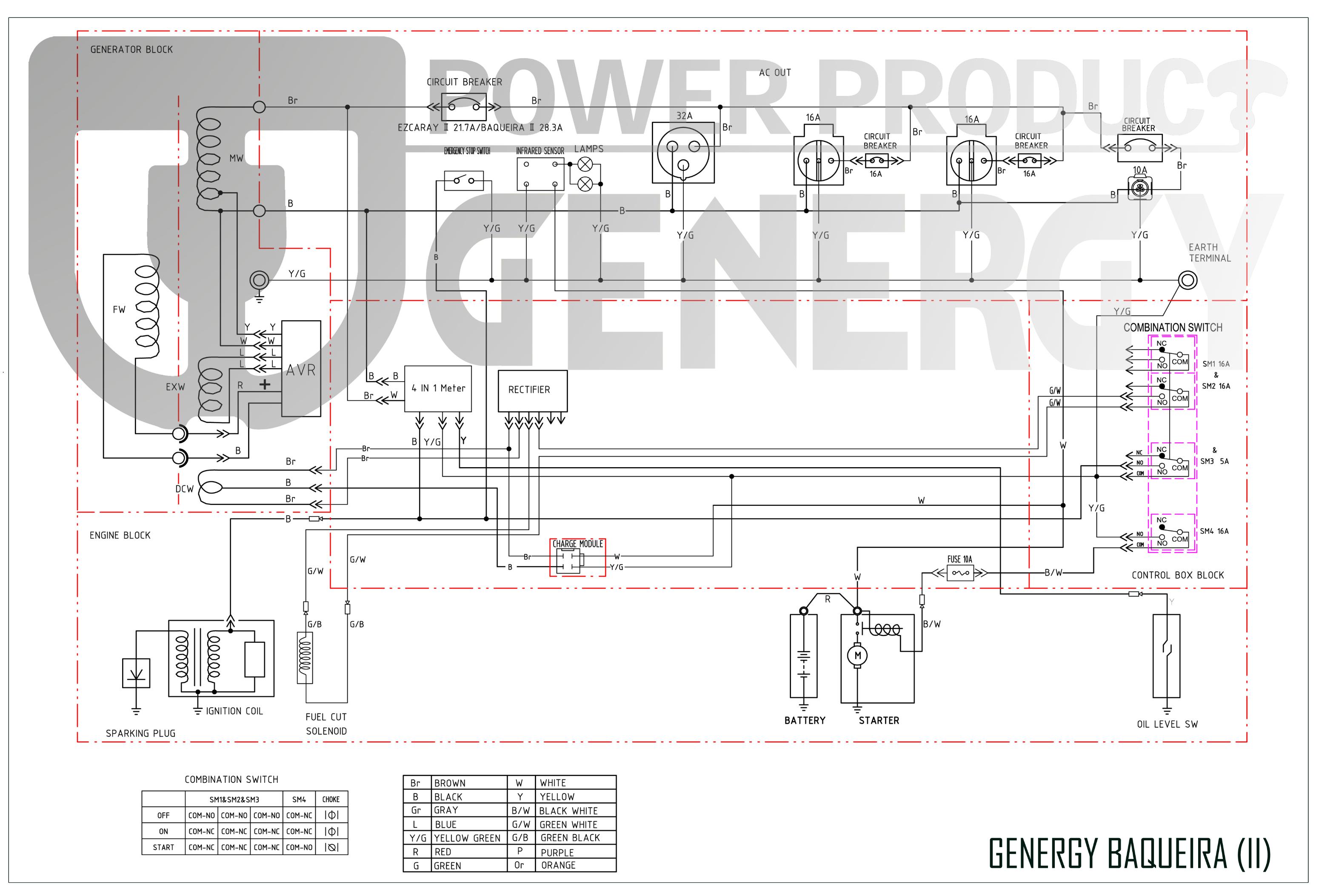 Esquema Generador Baqueira Premium