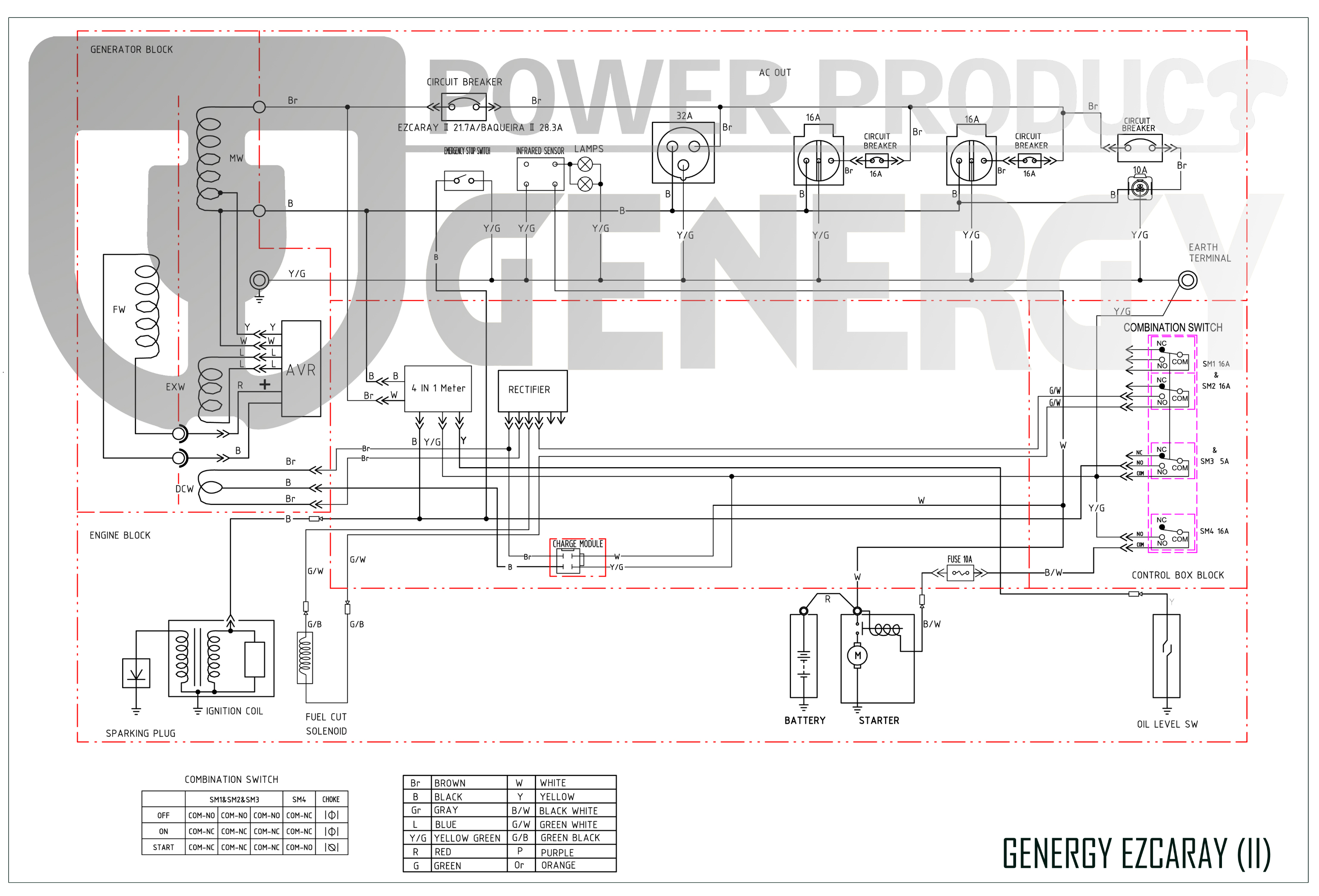 Esquema Generador Ezcaray Premium