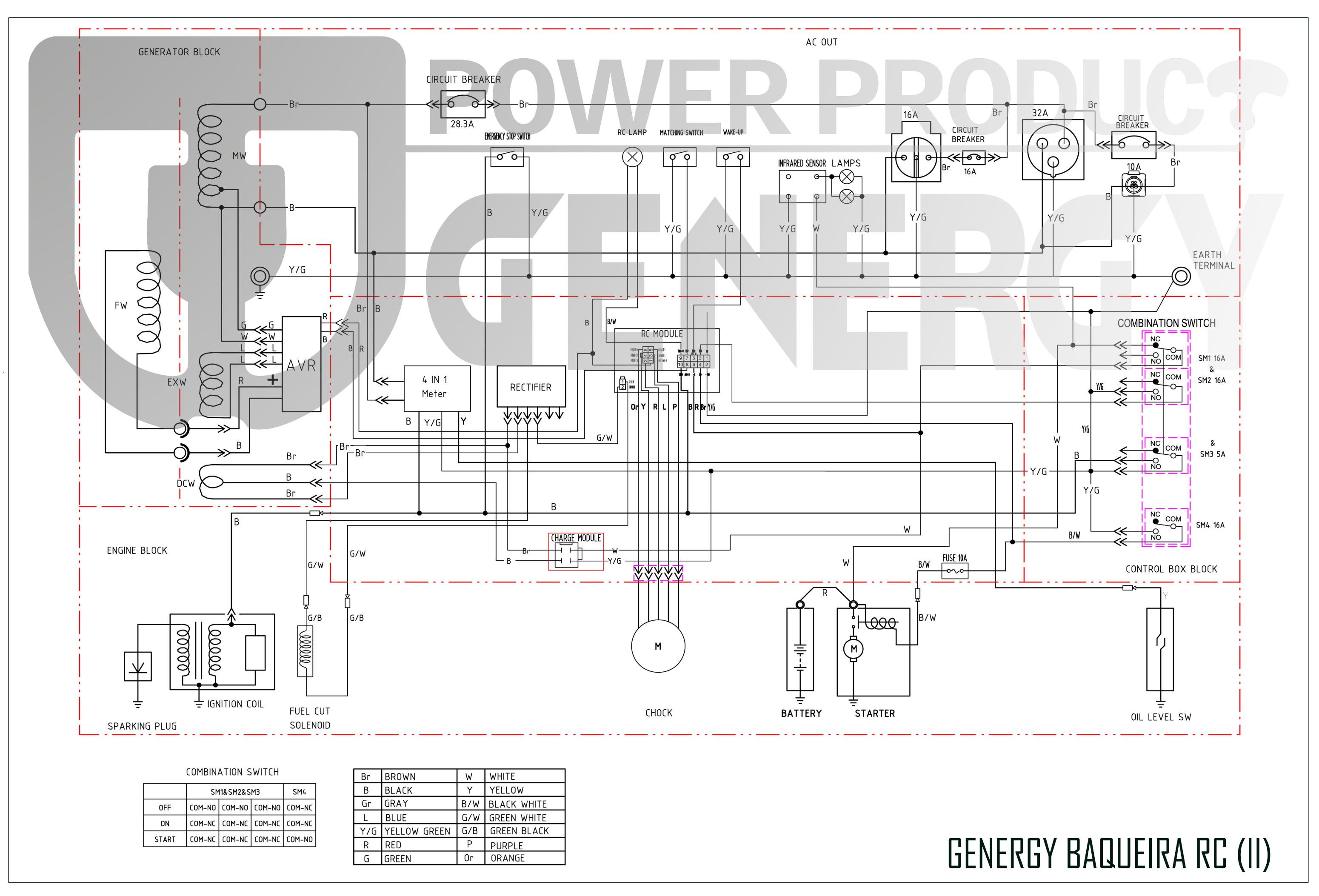 Baqueira-RC Generator Diagram